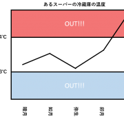 管理図は基本情の4択の選択肢の中にある