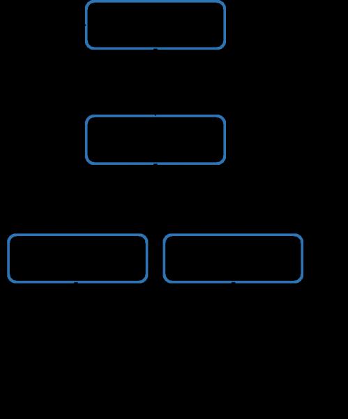 基本情報技術者試験 FE の午前に出てくるアクティビティ図