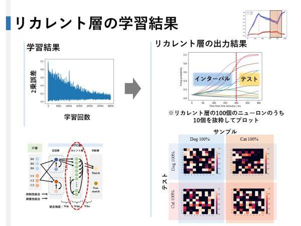 リカレント層の結果とヒートマップ