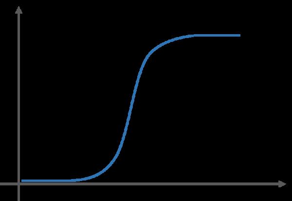 ロジスティック回帰ではシグモイド関数が使われる