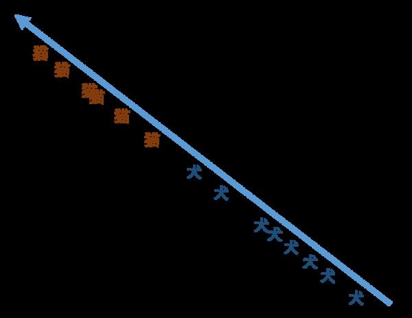 PCAによる次元圧縮_二つの軸を合成した軸