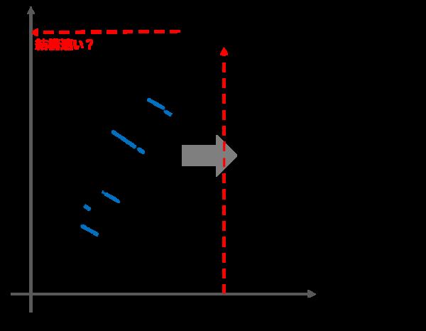 線形回帰を最小の2除法でG検定する