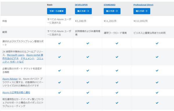 Azure サポートの料金体系AZ-900