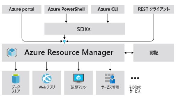 Azure Resuorce ManagerについてAZ-900