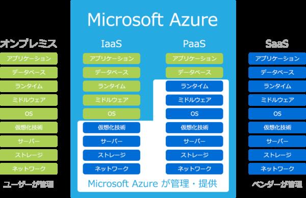 azure IaaS、PaaS、SaaSの共同管理 引用www.microlink.co.jp