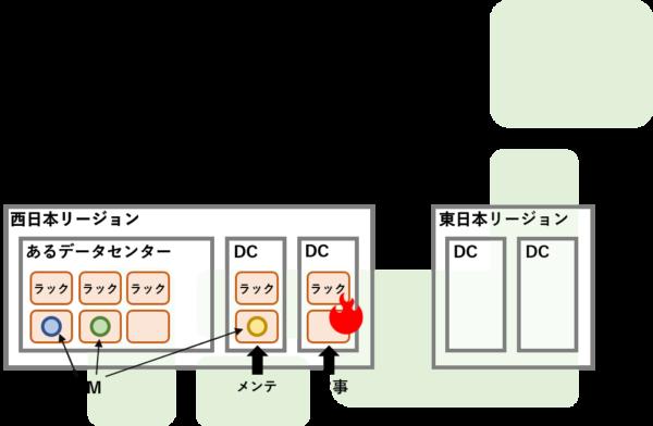AZ-900リージョンとデータセンターと