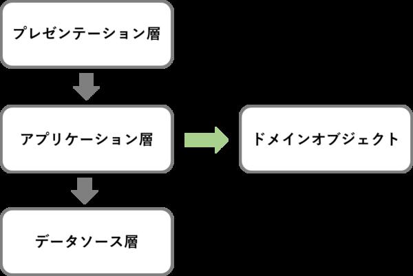 ドメインモデルとmvc三層モデル