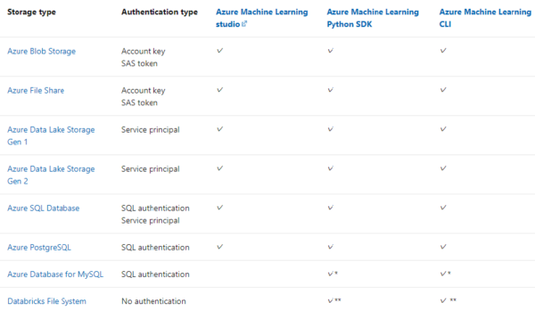https://docs.microsoft.com/ja-jp/azure/machine-learning/concept-automated-ml