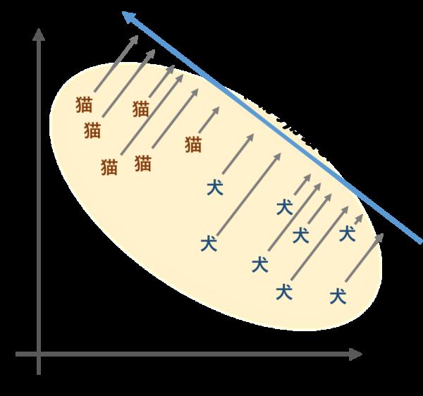 PCAによる次元圧縮_一番分散が大きい軸png